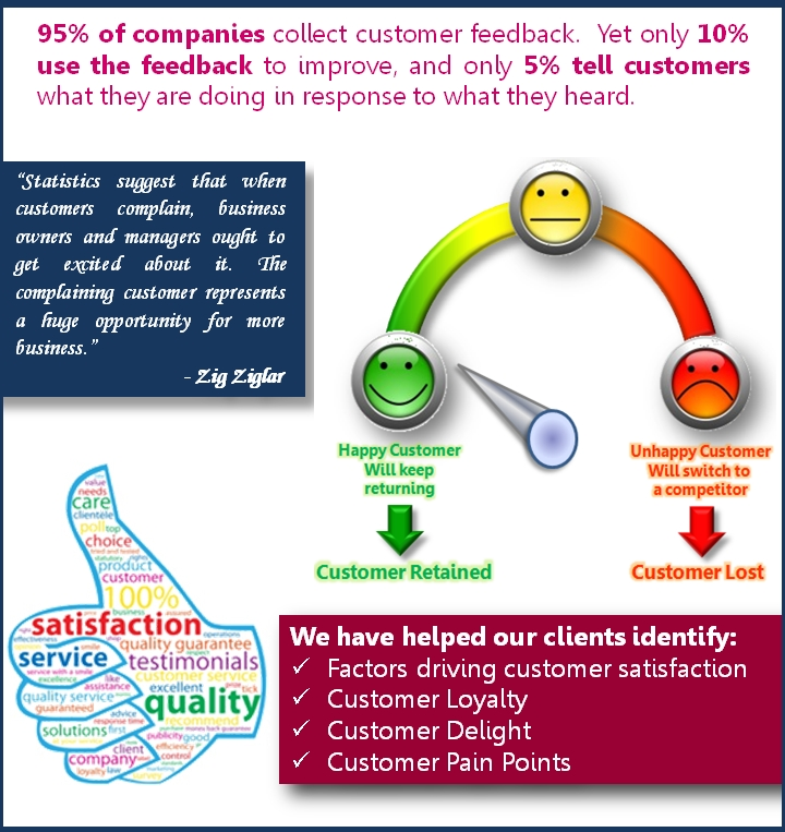 Customer Satisfaction Model